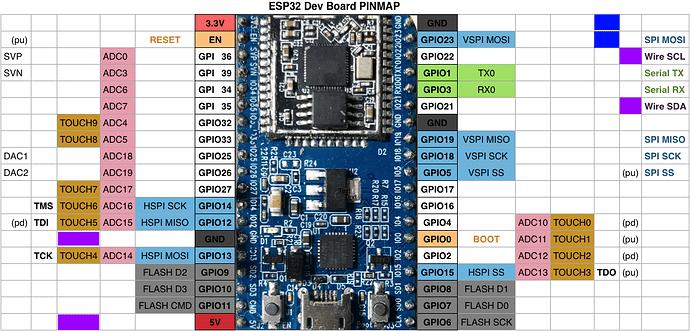 esp32_pinmap