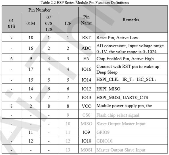 ESP8285 i2c Pins - Solved - Blynk Community