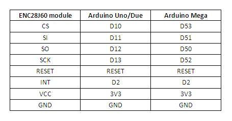 Arduino Due and Mobile Serviceit-IT