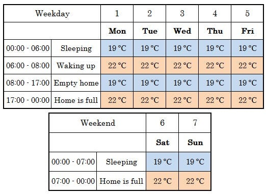 NodemCu scheduling - Need Help With My Project - Blynk Community