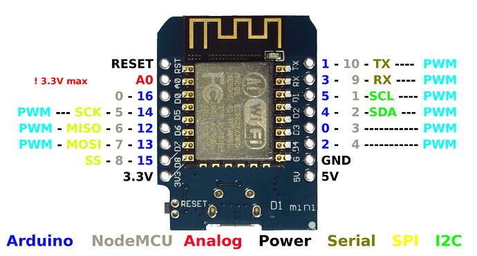 Nodemcu + ultrasonic + OLED - Solved - Blynk Community