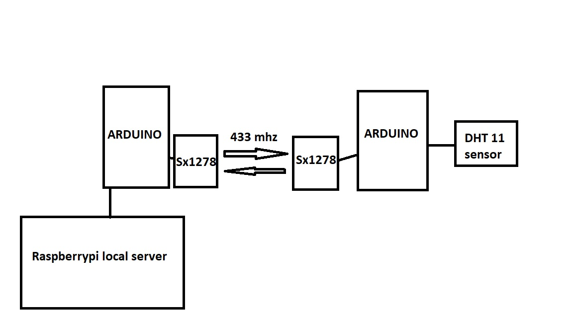Lora and blynk local server? - Need Help With My Project - Blynk